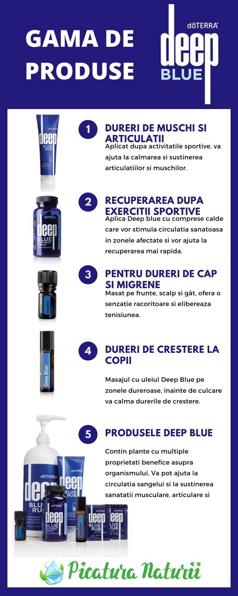 Produse Deep Blue doTerra
